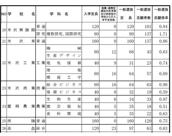 高校 入試 県 倍率 山形 2021