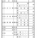 2021年度の県立高校の入試情報